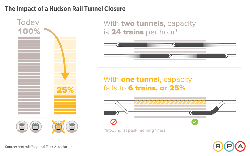 Impact of closure of just one of the tubes in the Hudson River tunnel.