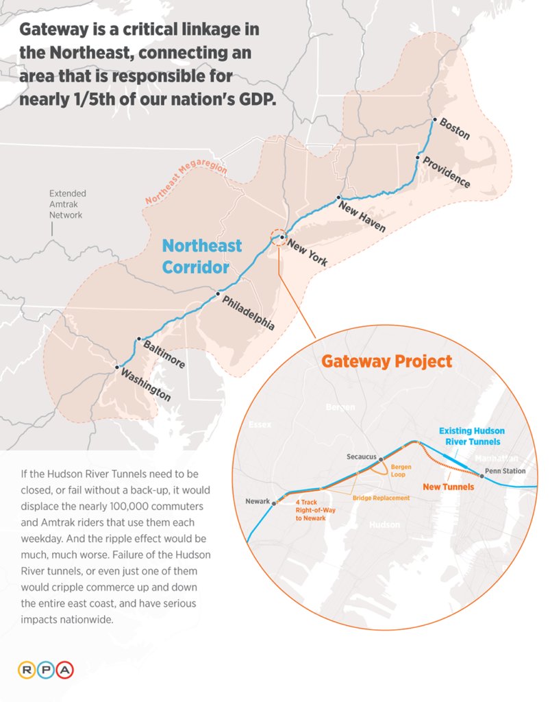 The Gateway program is critical link along the eastern seaboard and is of national significance.