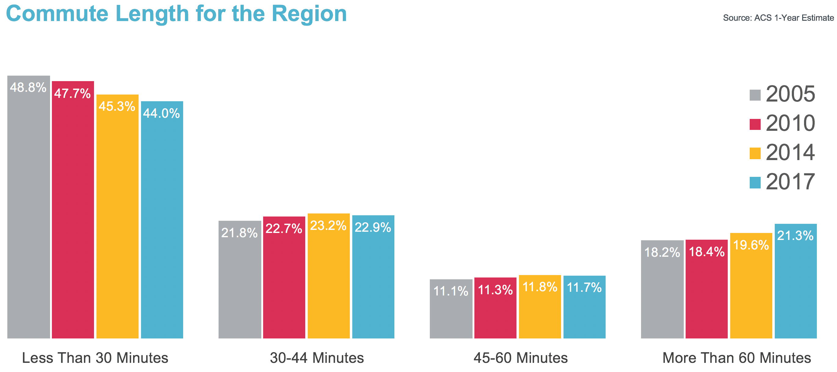 Chart: Commute Length for the Region