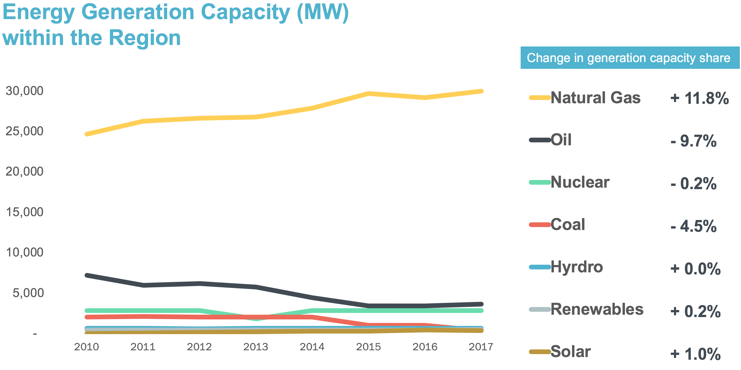 Chart: Energy Generation Capacity within the Region